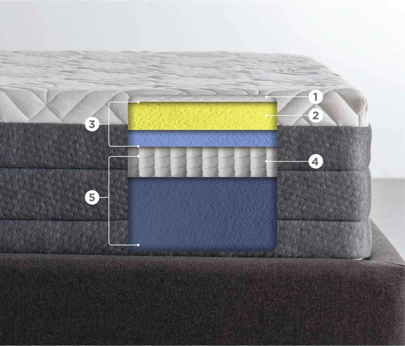 GAIA-mattress-layers